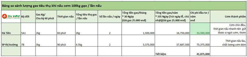 so sánh lượng gas tiêu thụ giữa các tủ nấu cơm