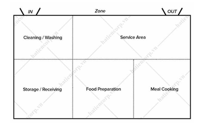 sơ đồ bố trí bếp kiểu khu vực