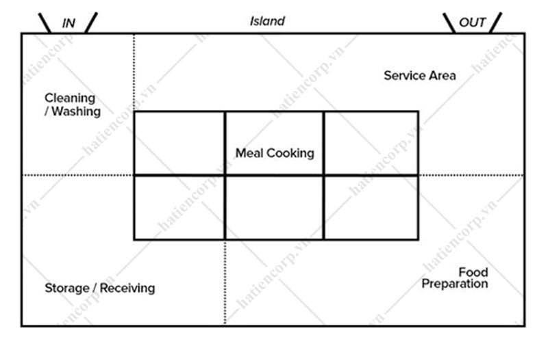sơ đồ bố trí bếp trung tâm